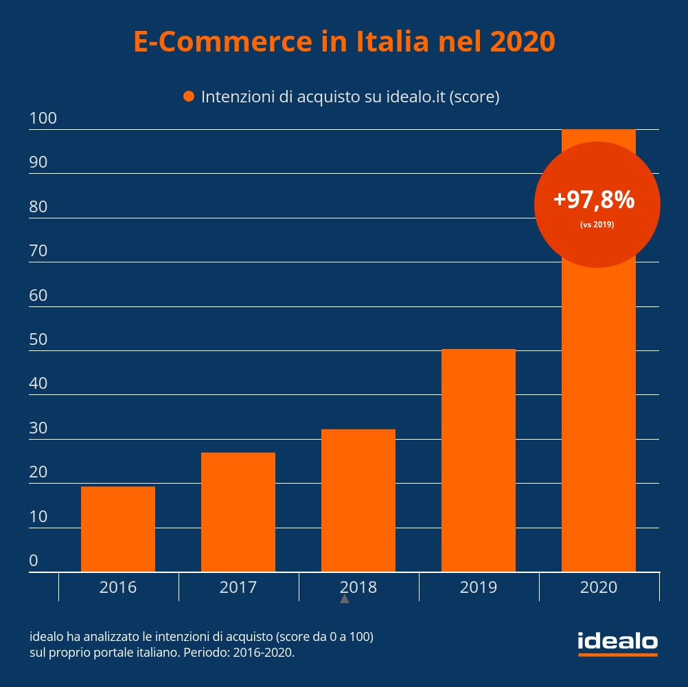 Com'è andato l'e-commerce nel 2020?
