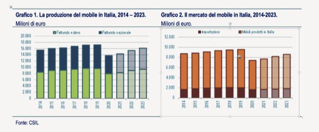 Il settore del mobile in Italia nel 2020-2023